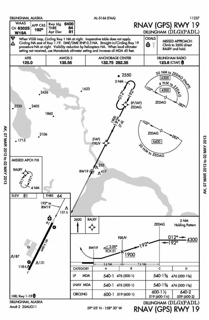 Approach Plate (Credit: FAA) NOT FOR NAVIGATIONAL USE