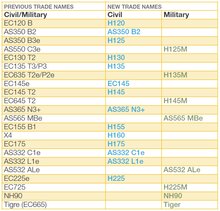 New Airbus Helicopter Designations