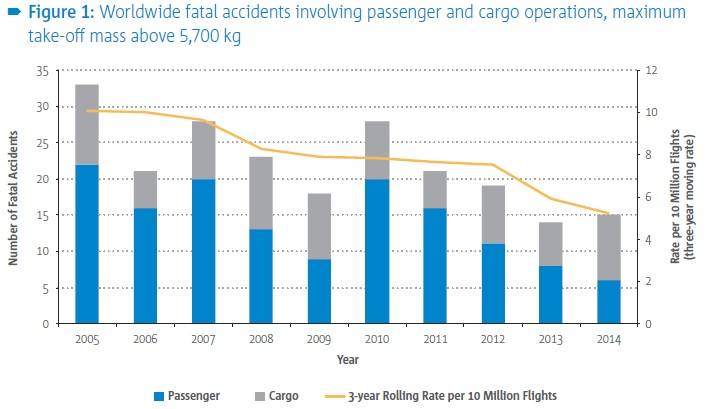Worldwide CAT Aeroplane Fatal Accidents (Credit: EASA)