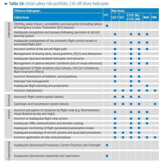 EASA Offshore Helicopter Safety Risk Portfolio - Initial Version (Credit: EASA)