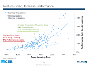 Reduce Scrap, Increase Performance (Credit: CEB) Click for full presentation