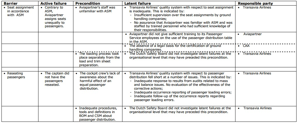 Overview of failing  barriers and corresponding preconditions and latent failures (Credit DSB)