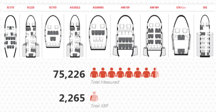 XBR Seating and Size Statistics (Credit: Step Change in safety)