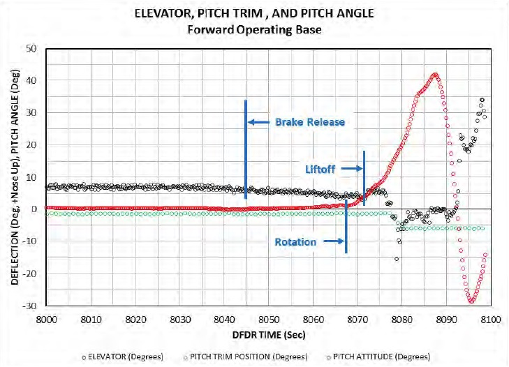 Pitch Data from the Flight Data Recorder (Credit: LM via USAF)