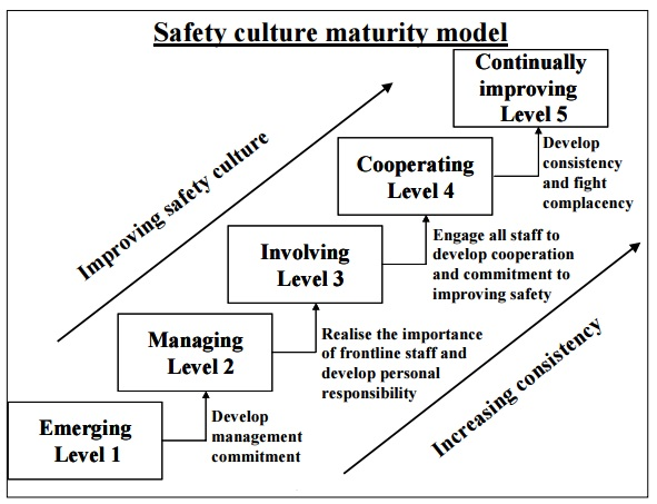 hse safety culture matuity model