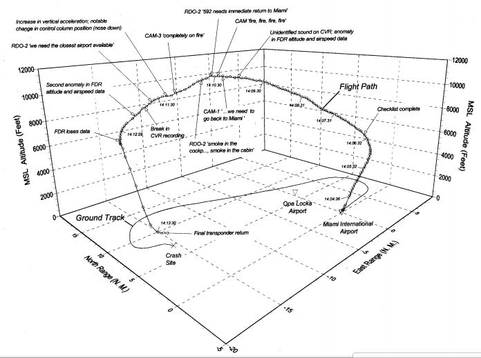 ValuJet Flight 592 3D Flight Profile (Credit: NTSB)