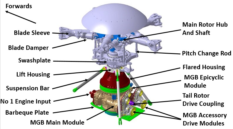 ec225 mgb mrh ec225 main rotor head and main gear box design aerossurance mgb engine diagram at aneh.co