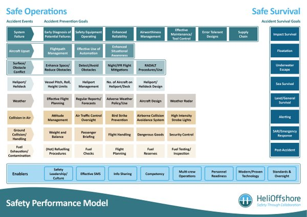 HeliOffshore Safety Performance Model (Credit: HeliOffshore)