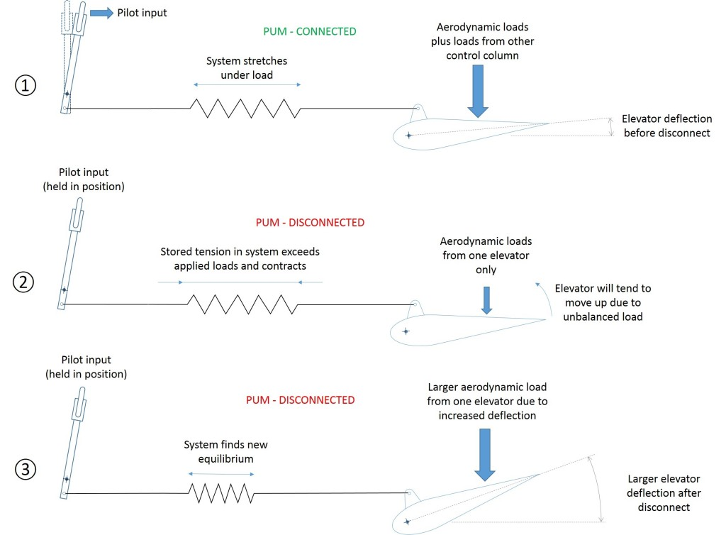 Behaviour of the pitch control system during a pitch disconnect shown just before the pitch disconnect ①, the instant of the pitch disconnect ②, and at a time after the pitch disconnect when the loads have balanced ③. Note, this assumes that the control column is held in position following the pitch disconnect. (Credit: ATSB)