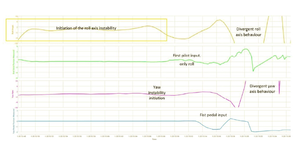 FDR Data N609AG: Yellow = Roll, Green = PIC Roll Input, Purple = Yaw Rate, Blue = PIC Yaw Input (Credit: ANSV)