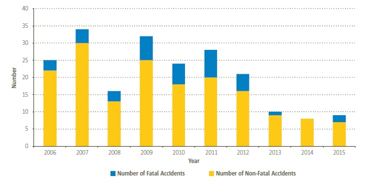 EASA MS Aerial Work / Part SPO Helicopter Accidents (Credit: EASA)