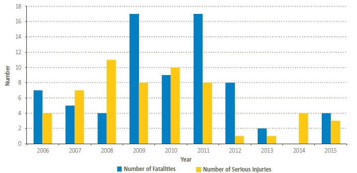 EASA MS Aerial Work / Part SPO Helicopter Fatalities and Serious Injuries (Credit: EASA)