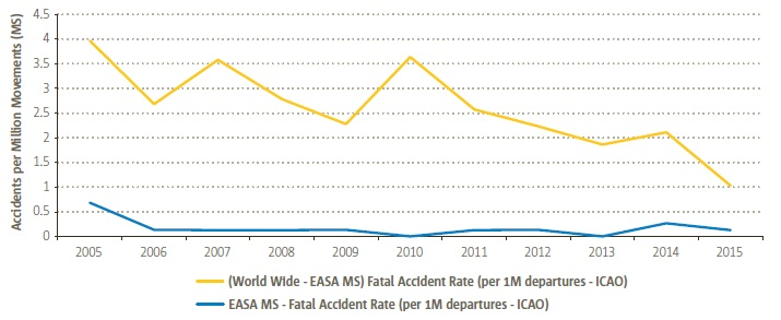 EASA MS vs Worldwide CAT Aeroplane Fatal Accident Rates (Credit: EASA)