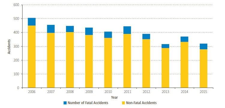 EASA MS Non-Commercial Aeroplane Accidents (Credit: EASA)