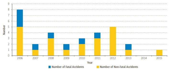 EASA MS Offshore Helicopter Accidents (Credit: EASA)