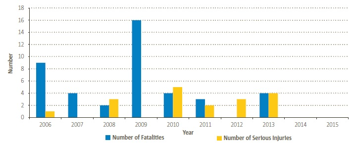 EASA MS Offshore Helicopter Fatalities and Serious Injuries(Credit: EASA)