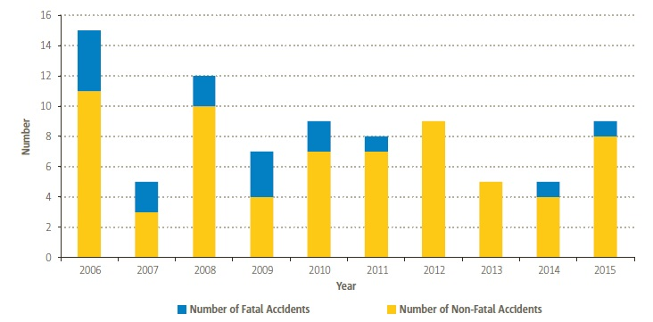 EASA MS Onshore Helicopter Accidents(Credit: EASA)