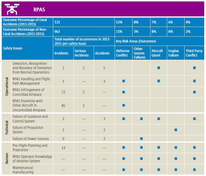 EASA MS RPAS/UAS/Drone Safety Risk Portfolio(Credit: EASA)