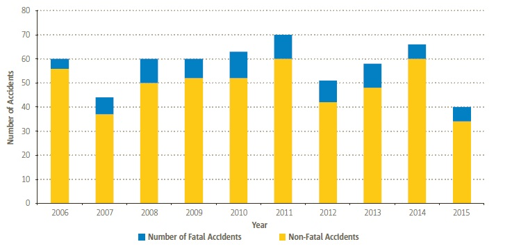 EASA MS Non-Commercial Helicopter Accidents (Credit: EASA)