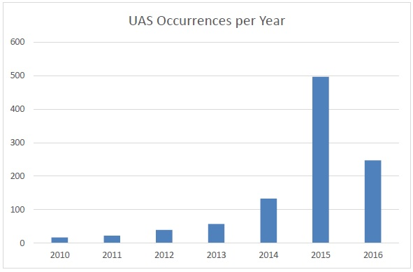 UAS occurrences in EASA MS per year – 2010 to 31 May 2016 (Credit: EASA)