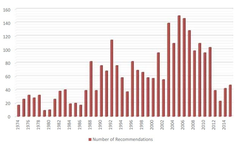 AAIB Recommendations Year by Year (Credit: AAIB)