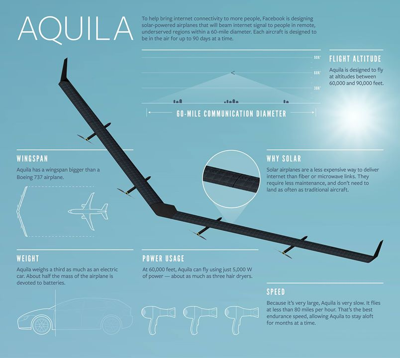 Aquila Infographic Credit Facebook