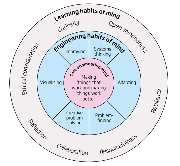 Engineering habits of mind (EHoM) and wider learning habits of mind (LHoM) (Credit:  Royal Academy of Engineering)