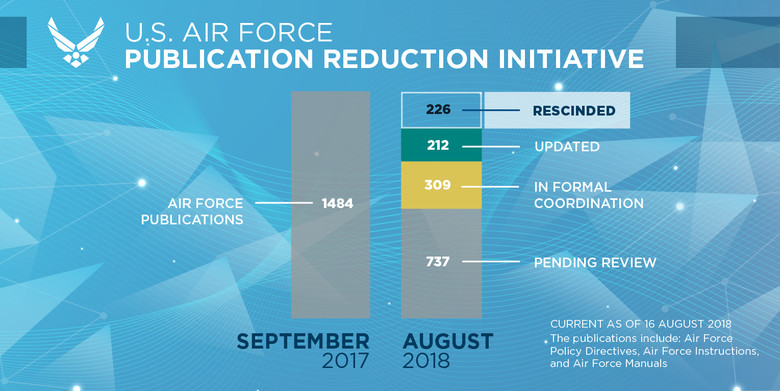 usaf publication reduction initiative