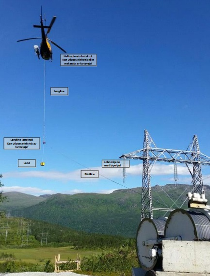 The Stringing of a Pilot line During Powerline Construction (Credit: HeliScan)