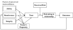 An Integrative Model of  Organizational Trust (Credit: Roger C. Mayer, James H. Davis and F. David Schoorman in The Academy of  Management Review, Vol. 20, No. 3, July 1995)