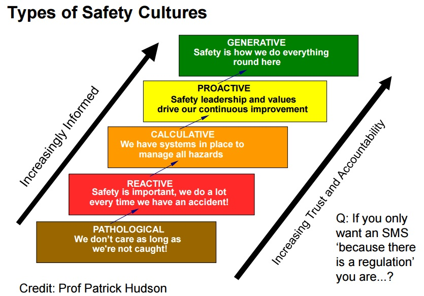 safety culture types