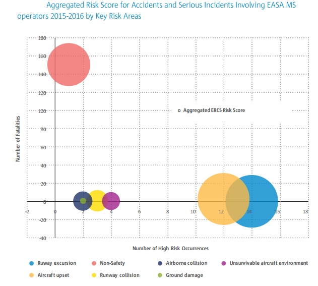 easa asr 2017 cat aeroplane risk score