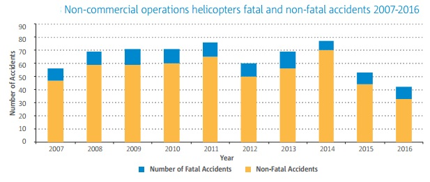 easa asr 2017 nco accidents