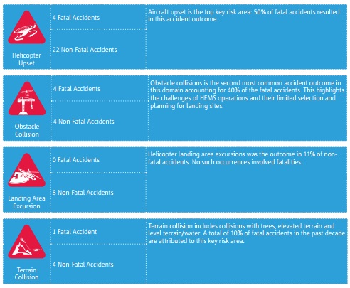 easa asr 2017 other cat heli risk areas