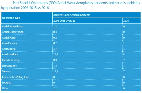 easa asr 2017 part spo accidents by operation