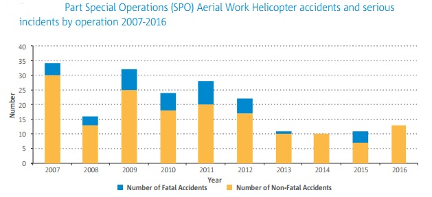 easa asr 2017 spo heli accidents