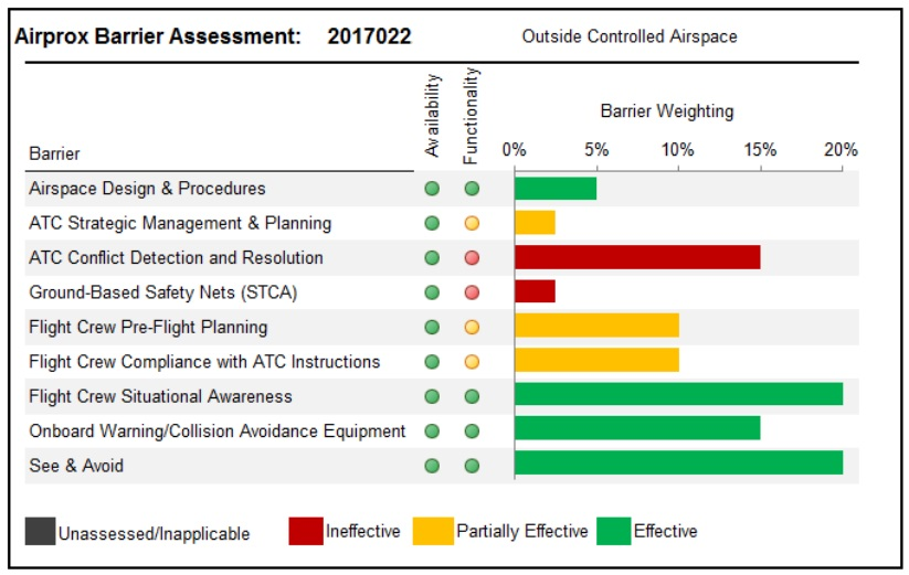 s92a airprox barrier assessment