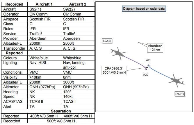 s92a airprox reported info