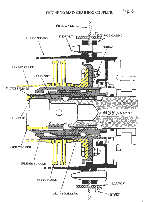 AS332L1 Bendix – MGB Coupling (AAIB/N 2001: Figure 6)
