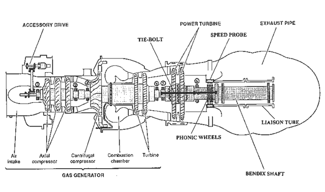 General Arrangement of the Makila Engine (AAIB/N 2001: Figure 3)