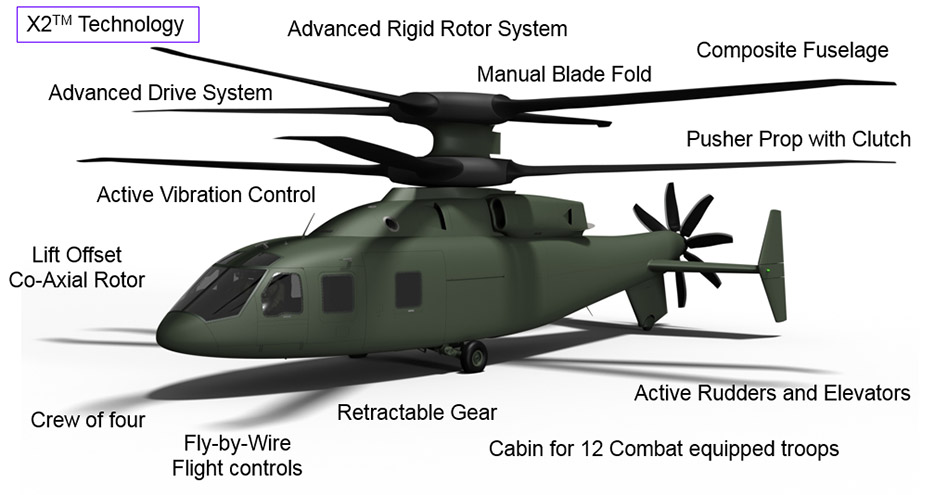 Features of the SB>1 Defiant (Credit: Sikorsky)