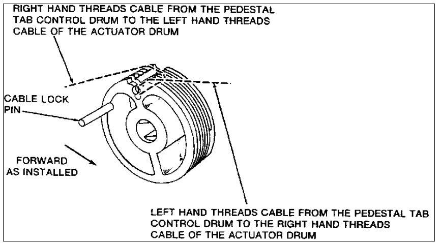 B1900 AMM Error: The Trim Drum is Reversed (Credit: via NTSB)