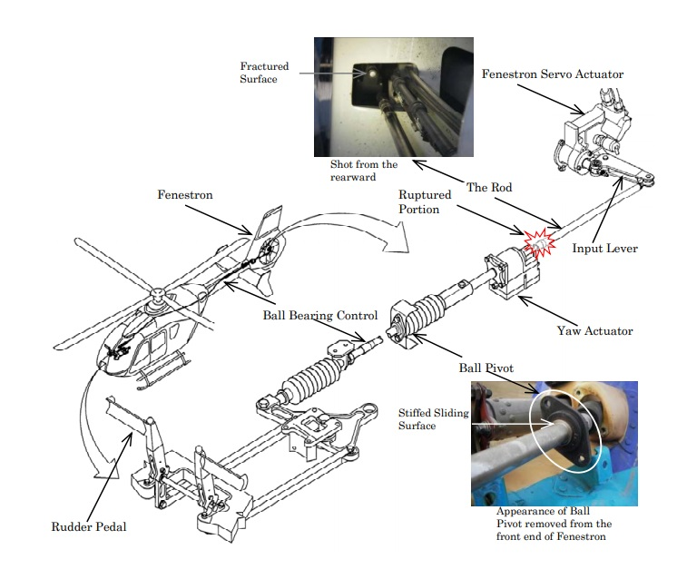Airbus EC135T2 Tail Rotor Control (Credit: JTSB)