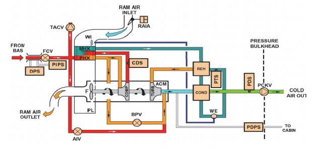 A320 Family Air Conditioning Pack Schematic (Credit: AAIB)