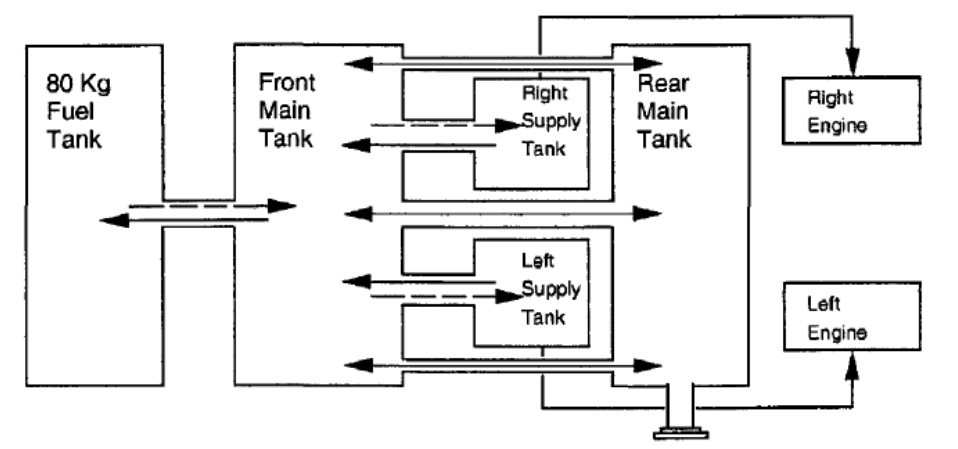 BK117B2 Fuel System Fuel Flow Schematic (Credit: Airbus Helicopters via NTSB)