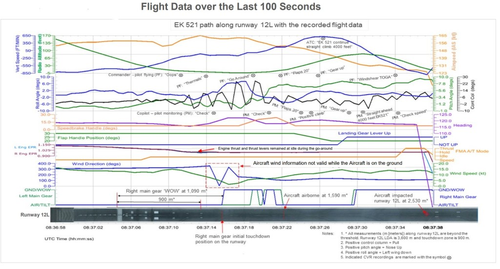 a6emw b777 flight data