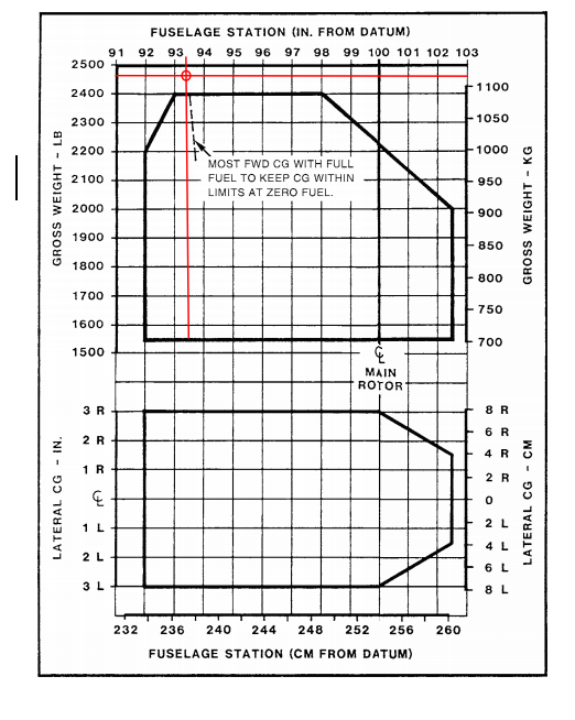 N7530R R44 weight and balance chart