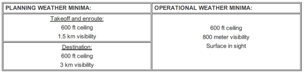 Air Greenland Operations Manual Part B AS350 (extract)