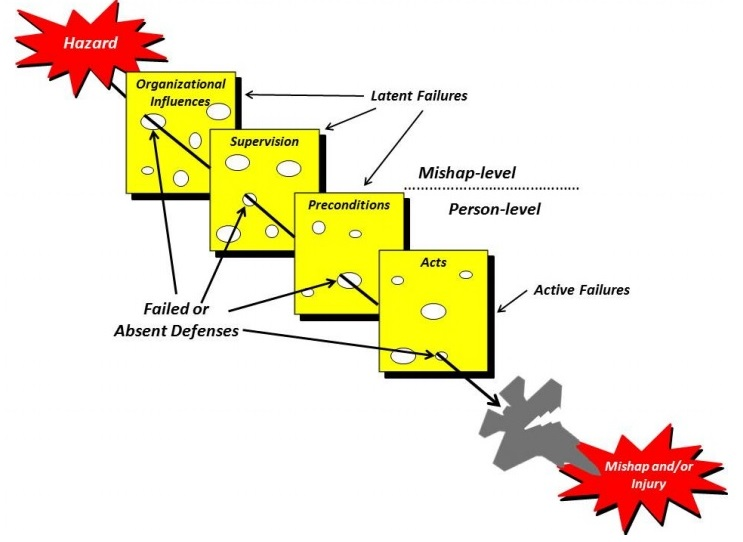 Human Factors Analysis and Classification System (HFACS) (Credit: DoD)