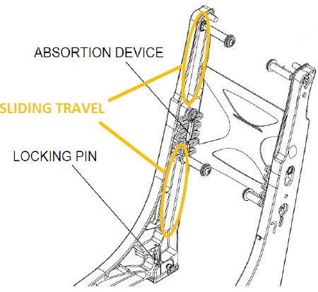 Zodiac Seat Areas of Vertical Travel During an Impact (Credit: via NTSB)